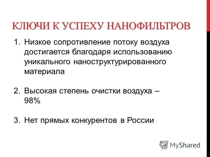 КЛЮЧИ К УСПЕХУ НАНОФИЛЬТРОВ 1. Низкое сопротивление потоку воздуха достигается благодаря использованию уникального наноструктурированного материала 2. Высокая степень очистки воздуха – 98% 3. Нет прямых конкурентов в России