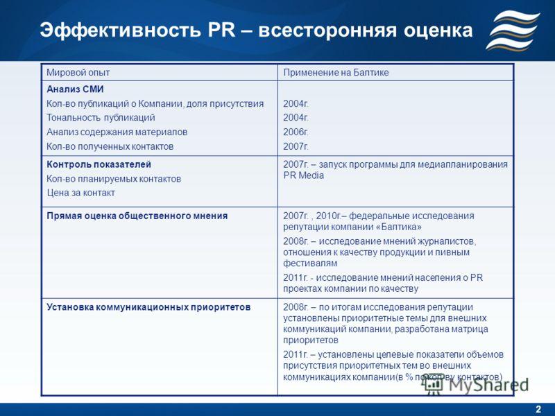 Эффективность PR – всесторонняя оценка Мировой опыт Применение на Балтике Анализ СМИ Кол-во публикаций о Компании, доля присутствия Тональность публикаций Анализ содержания материалов Кол-во полученных контактов 2004 г. 2006 г. 2007 г. Контроль показ