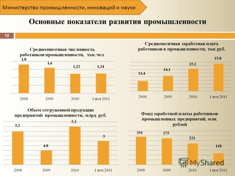 12 Основные показатели развития промышленности Министерство промышленности, инноваций и науки
