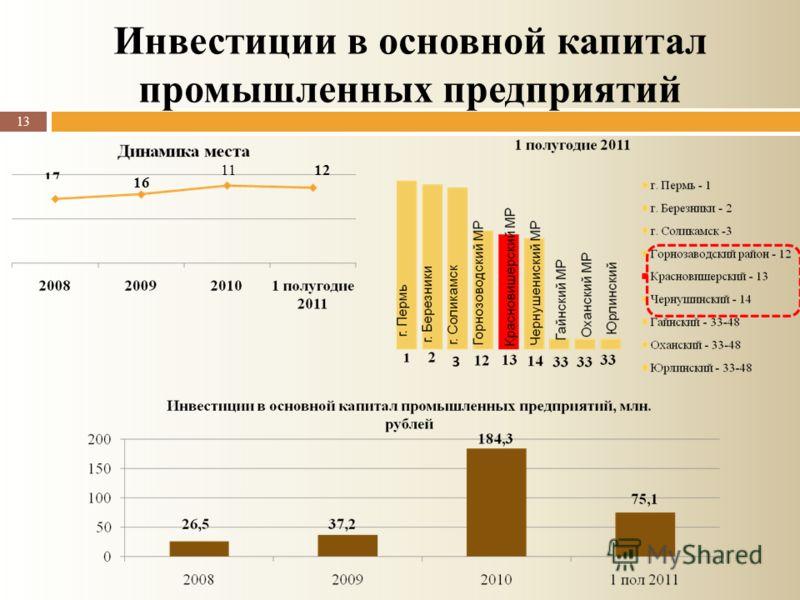 Инвестиции в основной капитал промышленных предприятий 13 16 1112