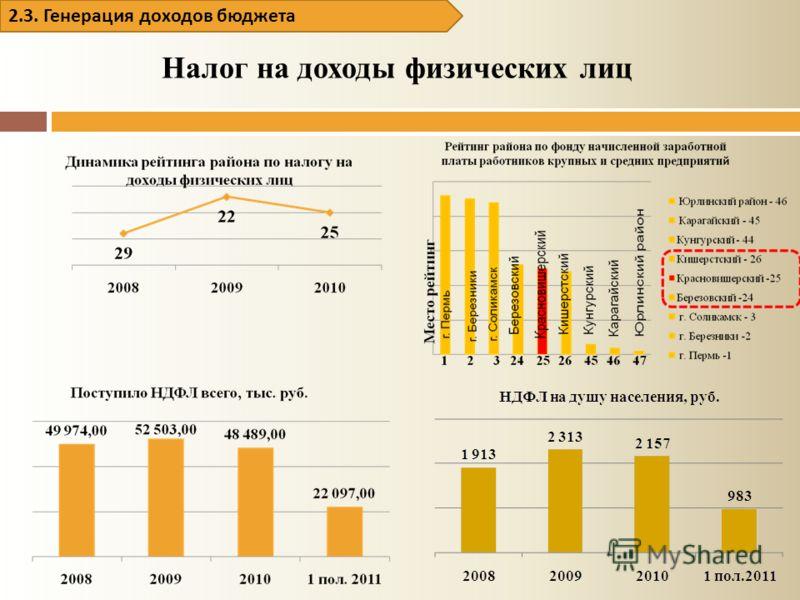Налог на доходы физических лиц 2.3. Генерация доходов бюджета