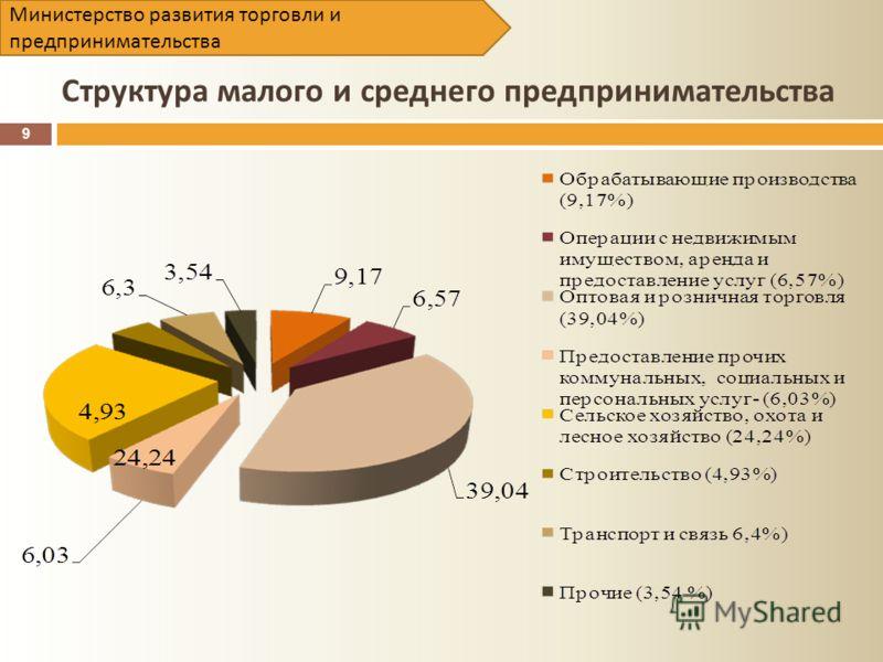 Структура малого и среднего предпринимательства 9 Министерство развития торговли и предпринимательства