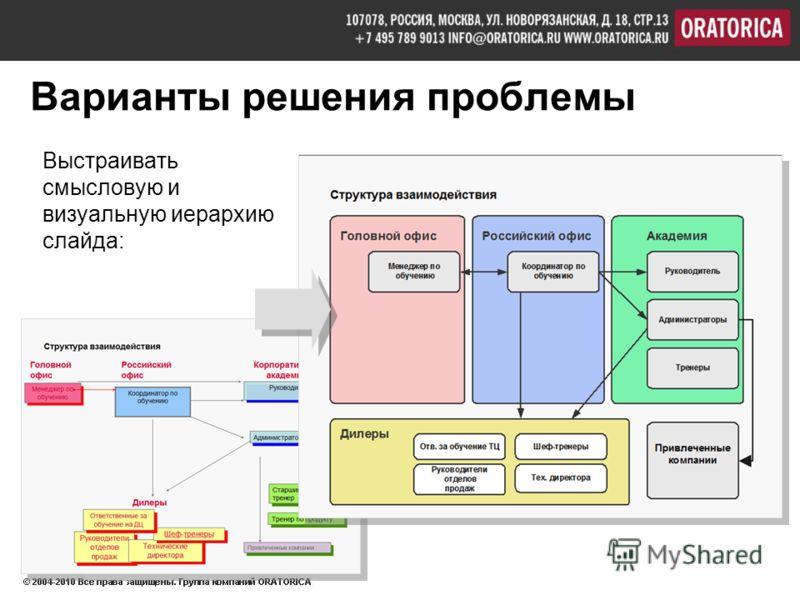 Варианты решения проблемы Выстраивать смысловую и визуальную иерархию слайда: