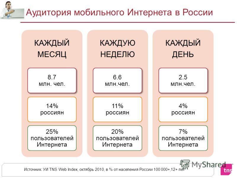 Аудитория мобильного Интернета в России КАЖДЫЙ МЕСЯЦ 8.7 млн. чел. 14% россиян 25% пользователей Интернета КАЖДУЮ НЕДЕЛЮ 6.6 млн.чел. 11% россиян 20% пользователей Интернета КАЖДЫЙ ДЕНЬ 2.5 млн.чел. 4% россиян 7% пользователей Интернета Источник: УИ