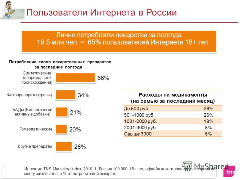 Пользователи Интернета в России Лично потребляли лекарства за полгода 19.5 млн.чел. = 65% пользователей Интернета 16+ лет Источник: TNS Marketing Index, 2010_1, Россия 100 000, 16+ лет, офлайн анкетирование населения по месту жительства, в % от потре