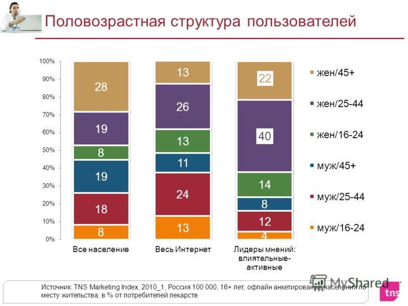 Половозрастная структура пользователей Источник: TNS Marketing Index, 2010_1, Россия 100 000, 16+ лет, офлайн анкетирование населения по месту жительства, в % от потребителей лекарств