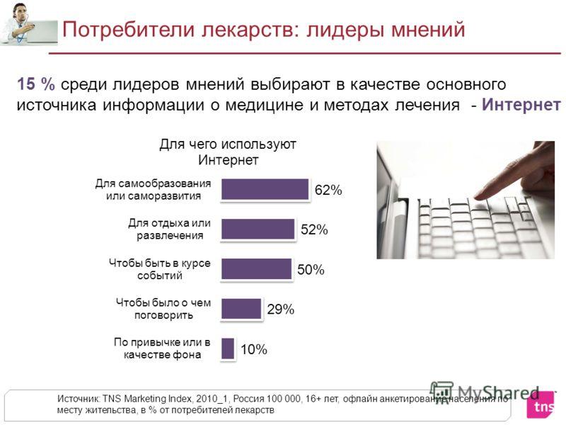 Потребители лекарств: лидеры мнений Источник: TNS Marketing Index, 2010_1, Россия 100 000, 16+ лет, офлайн анкетирование населения по месту жительства, в % от потребителей лекарств 15 % среди лидеров мнений выбирают в качестве основного источника инф