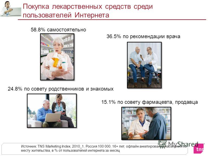 Покупка лекарственных средств среди пользователей Интернета Источник: TNS Marketing Index, 2010_1, Россия 100 000, 16+ лет, офлайн анкетирование населения по месту жительства, в % от пользователей интернета за месяц 58.8% самостоятельно 24.8% по сове