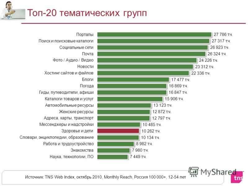 Топ-20 тематических групп Источник: TNS Web Index, октябрь 2010, Monthly Reach, Россия 100 000+, 12-54 лет