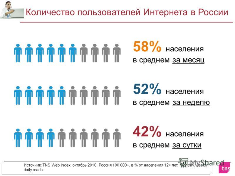 Количество пользователей Интернета в России Источник: TNS Web Index, октябрь 2010, Россия 100 000+, в % от населения 12+ лет, monthly, weekly, daily reach. 58% населения в среднем за месяц 52% населения в среднем за неделю 42% населения в среднем за