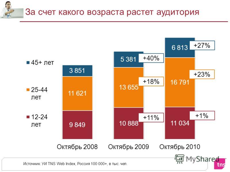 За счет какого возраста растет аудитория Источник: УИ TNS Web Index, Россия 100 000+, в тыс. чел. +40% +11% +18% +27% +1% +23%