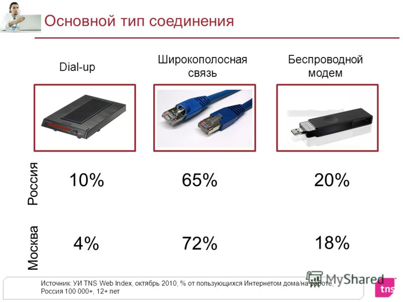 Основной тип соединения Источник: УИ TNS Web Index, октябрь 2010, % от пользующихся Интернетом дома/на работе, Россия 100 000+, 12+ лет Россия 10%65%20% Москва 4% 72% 18% Dial-up Беспроводной модем Широкополосная связь