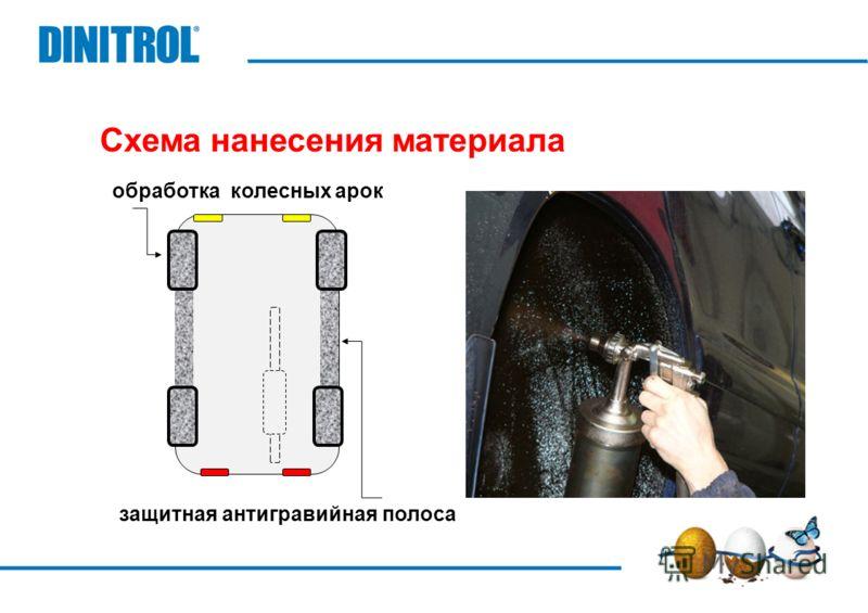 Схема нанесения материала обработка колесных арок защитная антигравийная полоса