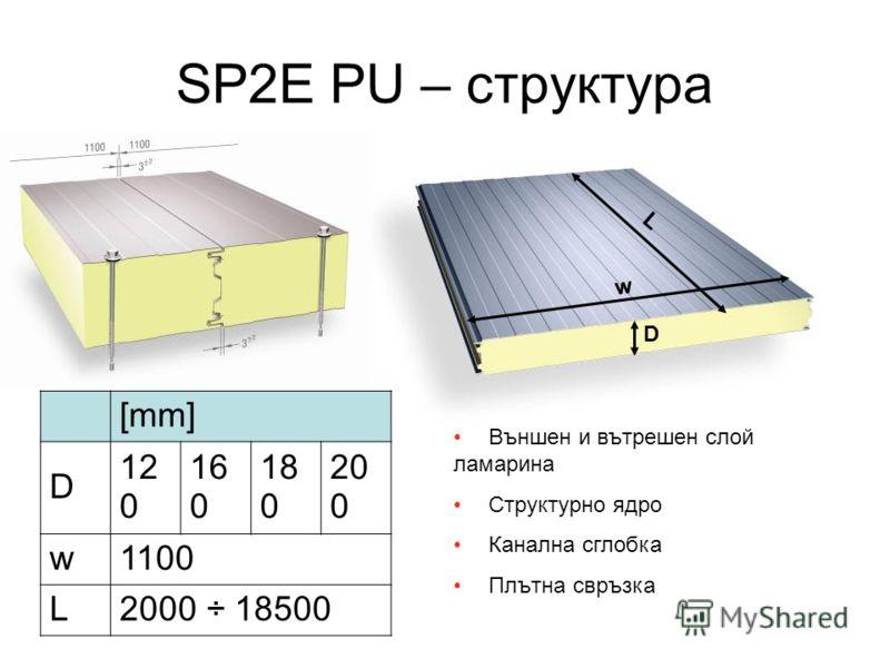 SP2E PU – структура L w D [mm] D 12 0 16 0 18 0 20 0 w1100 L2000 ÷ 18500 Външен и вътрешен слой ламарина Структурно ядро Канална сглобка Плътна свръзка
