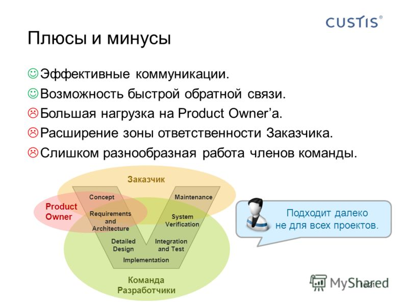 Эффективные коммуникации. Возможность быстрой обратной связи. Большая нагрузка на Product Ownerа. Расширение зоны ответственности Заказчика. Слишком разнообразная работа членов команды. Плюсы и минусы 10/21 Product Owner Команда Разработчики Заказчик
