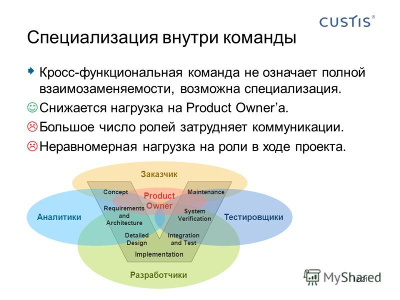ТестировщикиАналитики Кросс-функциональная команда не означает полной взаимозаменяемости, возможна специализация. Снижается нагрузка на Product Ownerа. Большое число ролей затрудняет коммуникации. Неравномерная нагрузка на роли в ходе проекта. Специа