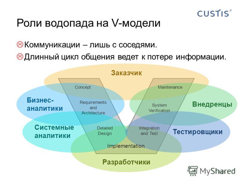 Роли водопада на V-модели Коммуникации – лишь с соседями. Длинный цикл общения ведет к потере информации. 7/21 Внедренцы Бизнес- аналитики Системные аналитики Тестировщики Разработчики Заказчик Concept Requirements and Architecture Detailed Design Im