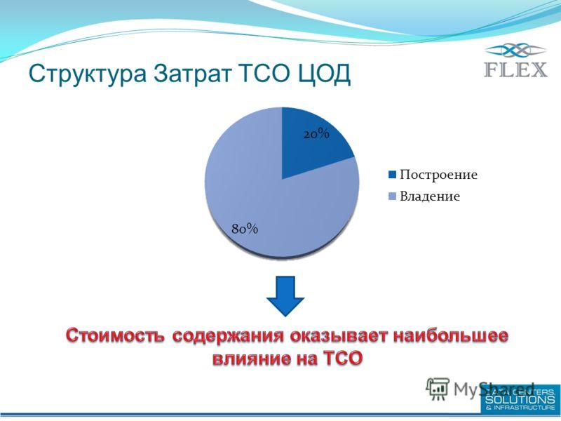 Структура Затрат TCO ЦОД