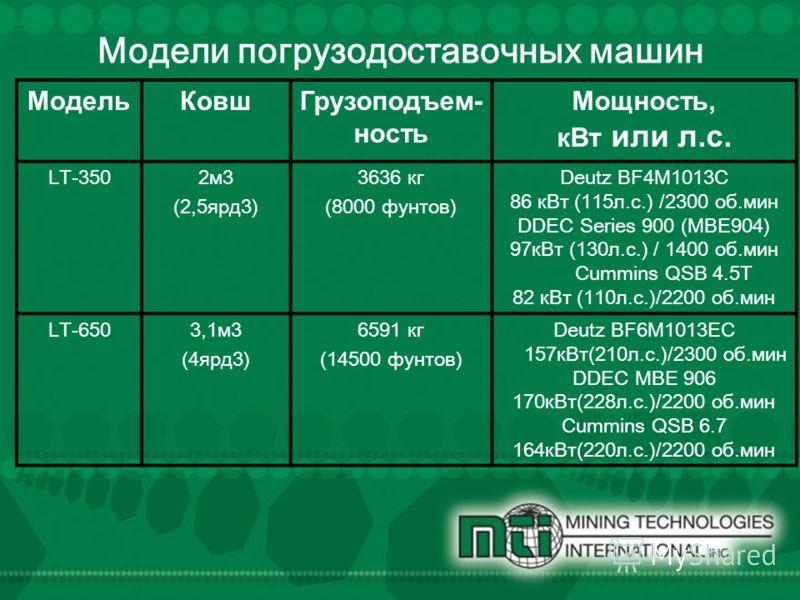Модели погрузо доставочных машин Модель КовшГрузоподъем- ность Мощность, к Вт или л.с. LT-3502 м 3 (2, 5 ярд 3) 3636 кг (8000 фунтов) Deutz BF4M1013C 86 к Вт (115 л.с.) /2300 об.мин DDEC Series 900 (MBE904) 97 к Вт (130 л.с.) / 1400 об.мин Cummins QS
