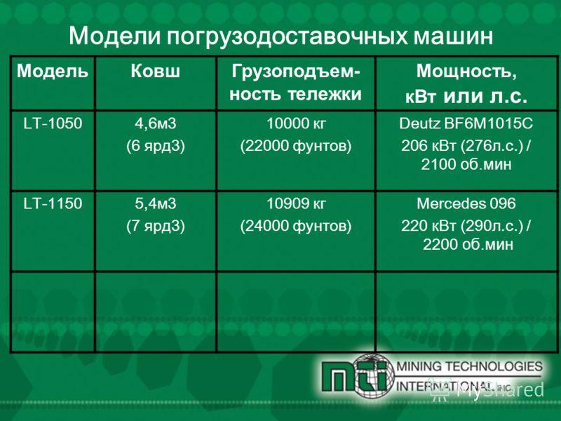 Модели погрузо доставочных машин Модель КовшГрузоподъем- ность тележки Мощность, к Вт или л.с. LT-10504,6 м 3 (6 ярд 3) 10000 кг (22000 фунтов) Deutz BF6M1015C 206 к Вт (276 л.с.) / 2100 об.мин LT-11505,4 м 3 (7 ярд 3) 10909 кг (24000 фунтов) Mercede