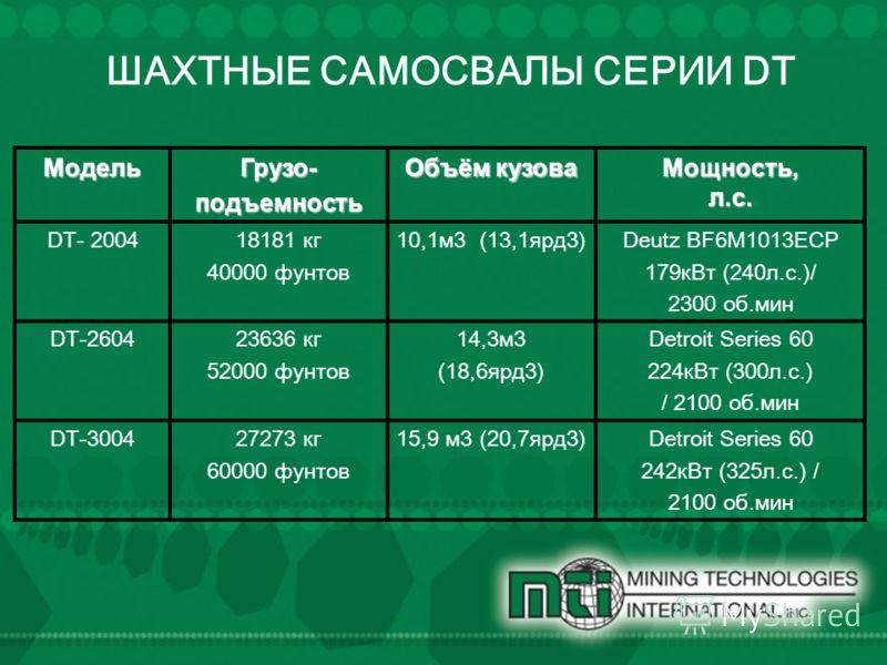 ШАХТНЫЕ САМОСВАЛЫ СЕРИИ DT Модель Грузо-подъемность Объём кузова Мощность, л.с. DT- 200418181 кг 40000 фунтов 10,1 м 3 (13,1 ярд 3)Deutz BF6M1013ECP 179 к Вт (240 л.с.)/ 2300 об.мин DT-260423636 кг 52000 фунтов 14,3 м 3 (18,6 ярд 3) Detroit Series 60
