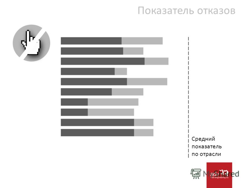 Показатель отказов Средний показатель по отрасли