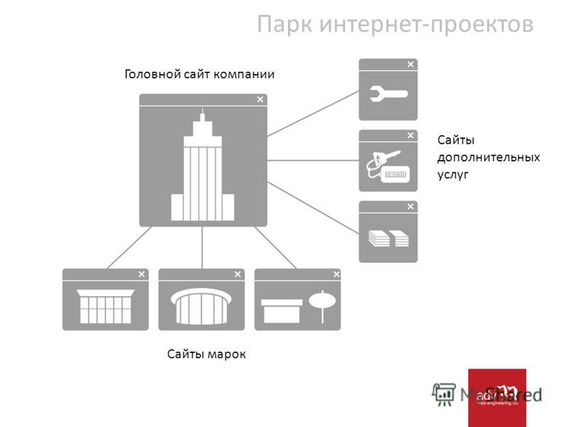 Парк интернет-проектов Сайты марок Сайты дополнительных услуг Головной сайт компании