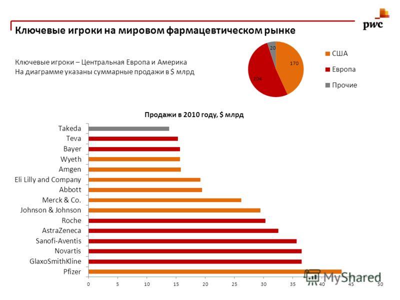 Ключевые игроки на мировом фармацевтическом рынке Ключевые игроки – Центральная Европа и Америка На диаграмме указаны суммарные продажи в $ млрд