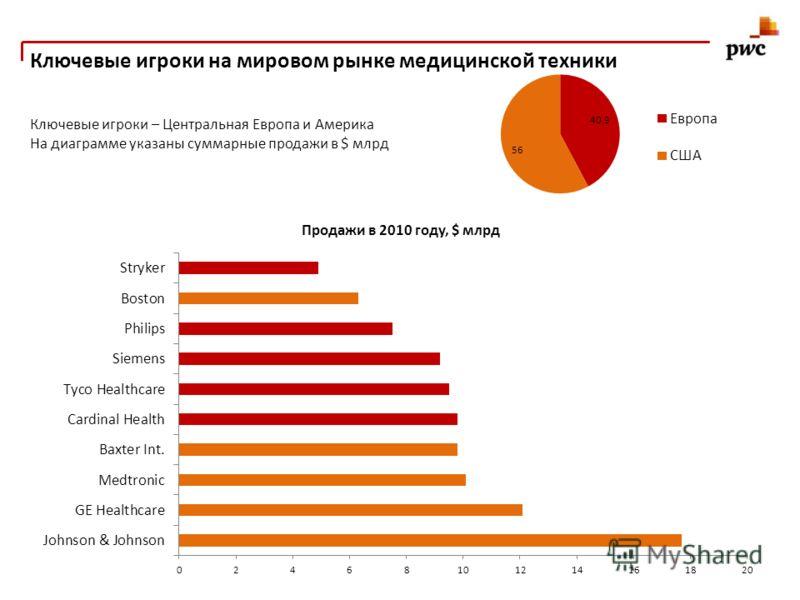 Ключевые игроки на мировом рынке медицинской техники Ключевые игроки – Центральная Европа и Америка На диаграмме указаны суммарные продажи в $ млрд