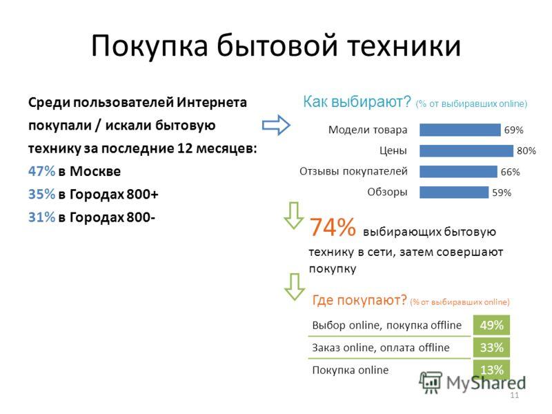 Покупка бытовой техники 11 Среди пользователей Интернета покупали / искали бытовую технику за последние 12 месяцев: 47% в Москве 35% в Городах 800+ 31% в Городах 800- 74% выбирающих бытовую технику в сети, затем совершают покупку Выбор online, покупк