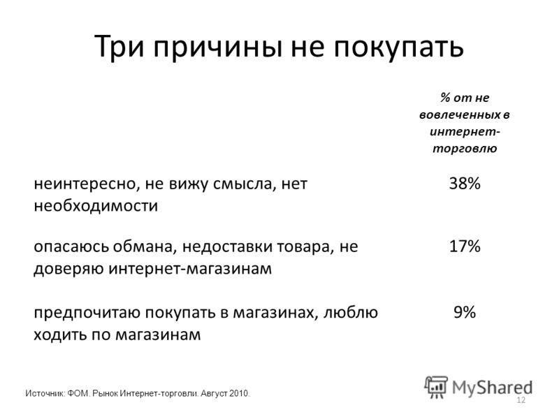 Три причины не покупать % от не вовлеченных в интернет- торговлю неинтересно, не вижу смысла, нет необходимости 38% опасаюсь обмана, недоставки товара, не доверяю интернет-магазинам 17% предпочитаю покупать в магазинах, люблю ходить по магазинам 9% 1