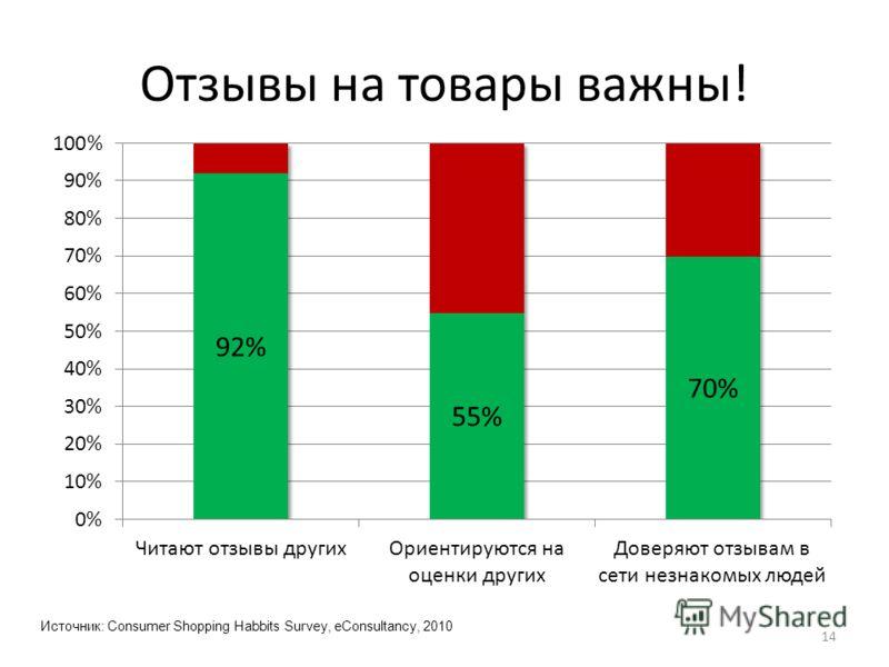 Отзывы на товары важны! 14 Источник: Consumer Shopping Habbits Survey, eConsultancy, 2010