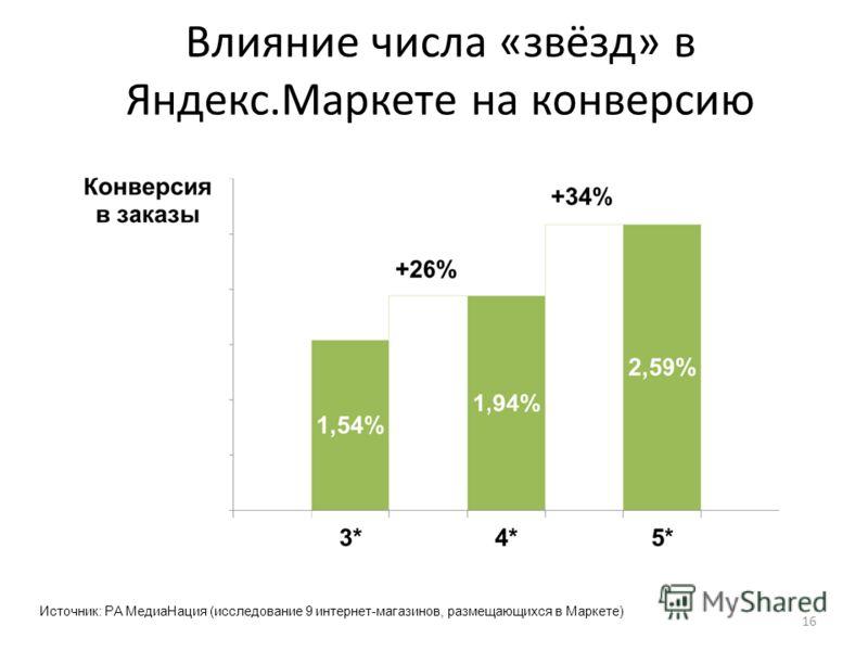 Влияние числа «звёзд» в Яндекс.Маркете на конверсию 16 Источник: РА МедиаНация (исследование 9 интернет-магазинов, размещающихся в Маркете)