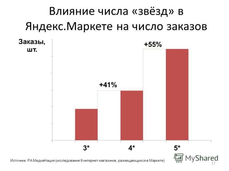Влияние числа «звёзд» в Яндекс.Маркете на число заказов 17 Источник: РА МедиаНация (исследование 9 интернет-магазинов, размещающихся в Маркете)