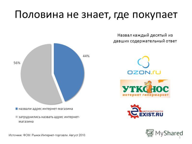 Половина не знает, где покупает 5 Назвал каждый десятый из давших содержательный ответ Источник: ФОМ. Рынок Интернет-торговли. Август 2010.