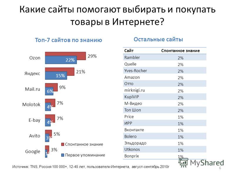 Какие сайты помогают выбирать и покупать товары в Интернете? Источник: TNS, Россия 100 000+, 12-45 лет, пользователи Интернета, август-сентябрь 2010г 6 СайтСпонтанное знание Rambler 2% Quelle 2% Yves-Rocher 2% Amazon 2% Отто 2% mirknigi.ru 2% KupiVIP