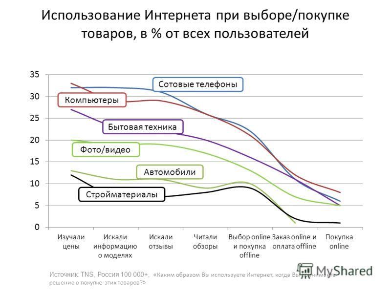 Использование Интернета при выборе/покупке товаров, в % от всех пользователей Источник: TNS, Россия 100 000+, « Каким образом Вы используете Интернет, когда Вы принимаете решение о покупке этих товаров?» Август-Сентябрь 2010, Россия 100 000+, 12-45 л