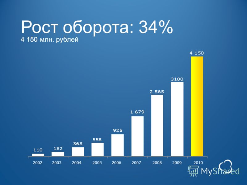 Рост оборота: 34% 4 150 млн. рублей 2002 200320042005 2006 200720082009 2010