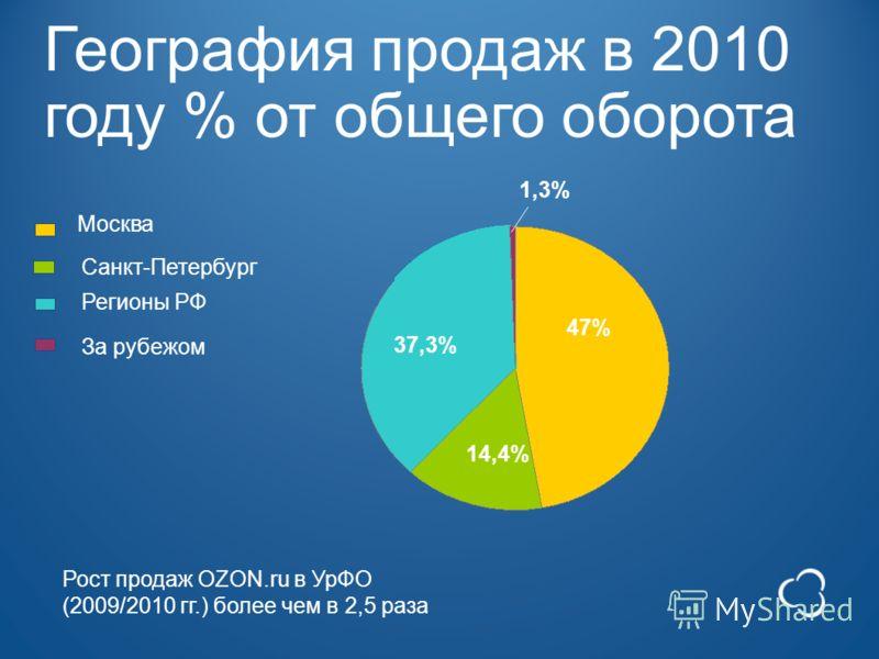 География продаж в 2010 году % от общего оборота За рубежом Москва Санкт-Петербург Регионы РФ 47% 14,4% 37,3% 1,3% Рост продаж OZON.ru в УрФО (2009/2010 гг.) более чем в 2,5 раза