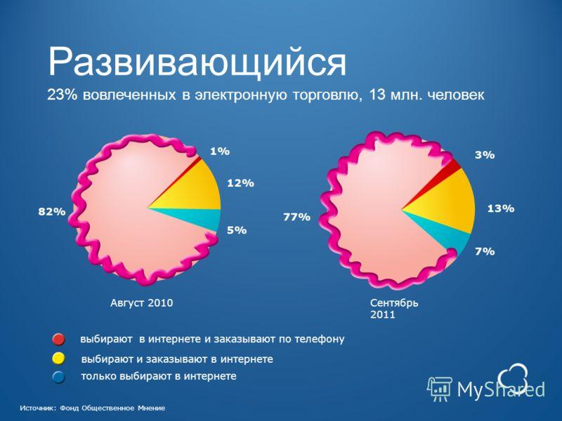 5% только выбирают в интернете выбирают в интернете и заказывают по телефону выбирают и заказывают в интернете 7% 12% 13% 1% 3% Сентябрь 2011 Август 2010 82% 77% Источник: Фонд Общественное Мнение Развивающийся 23% вовлеченных в электронную торговлю,