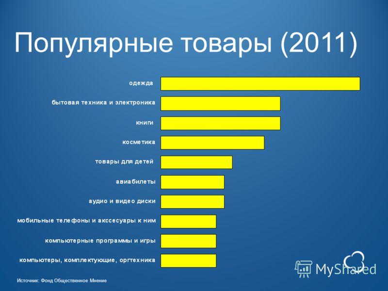 Популярные товары (2011) Источник: Фонд Общественное Мнение