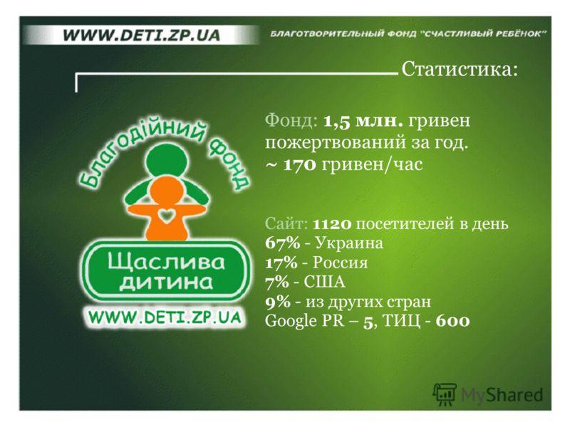 Сайт: 1120 посетителей в день 67% - Украина 17% - Россия 7% - США 9% - из других стран Google PR – 5, ТИЦ - 600 Статистика: Фонд: 1,5 млн. гривен пожертвований за год. ~ 170 гривен/час