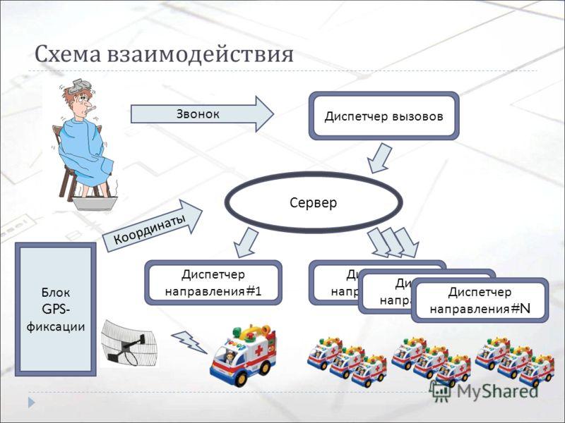 Схема взаимодействия Сервер Диспетчер вызовов Диспетчер направления #2 Диспетчер направления #N Звонок Диспетчер направления #1 Блок GPS- фиксации Координаты