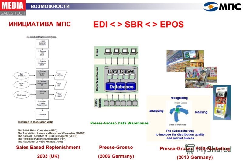 ИНИЦИАТИВА МПС ВОЗМОЖНОСТИ EDI SBR EPOS Sales Based Replenishment 2003 (UK) Presse-Grosso (2006 Germany) Presse-Grosso POS-Marketing (2010 Germany)