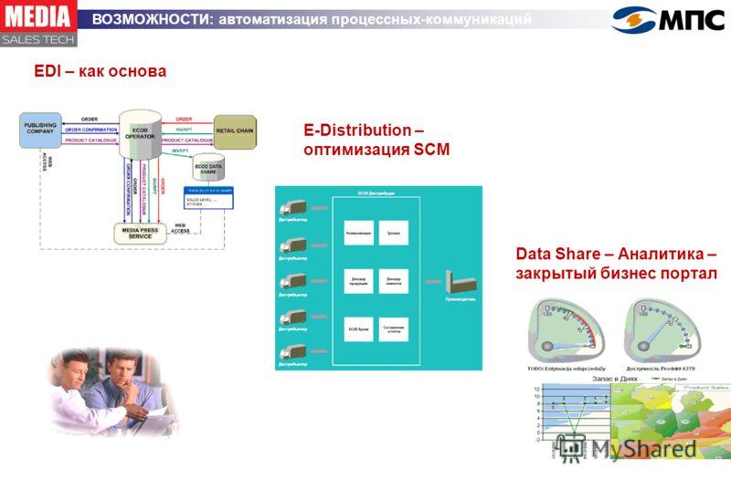 EDI – как основа ВОЗМОЖНОСТИ: автоматизация процессных-коммуникаций Data Share – Аналитика – закрытый бизнес портал E-Distribution – оптимизация SCM