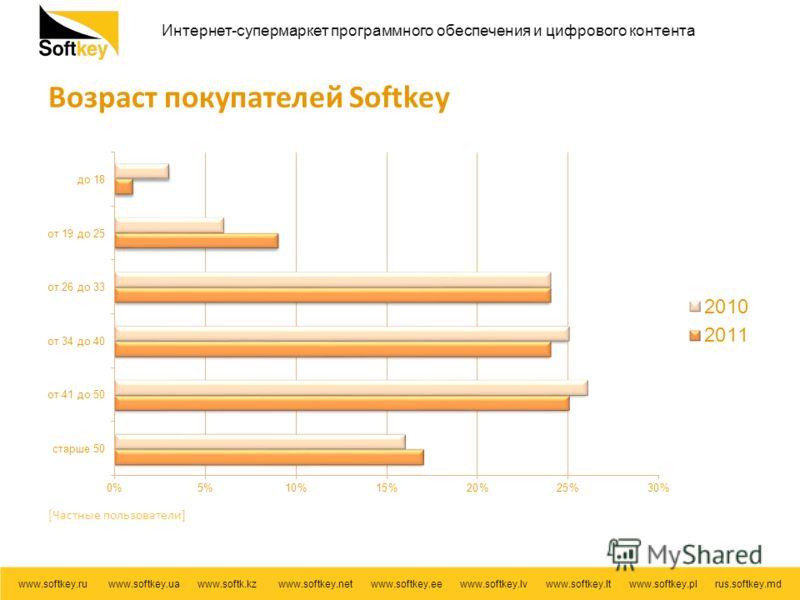 Интернет-супермаркет программного обеспечения и цифрового контента www.softkey.ru www.softkey.ua www.softk.kz www.softkey.net www.softkey.ee www.softkey.lv www.softkey.lt www.softkey.pl rus.softkey.md Возраст покупателей Softkey [Частные пользователи