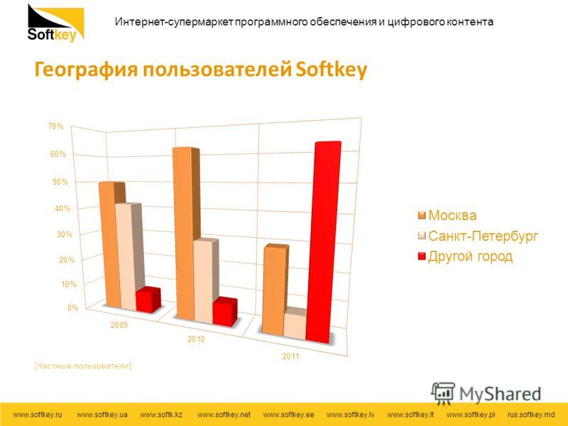 Интернет-супермаркет программного обеспечения и цифрового контента www.softkey.ru www.softkey.ua www.softk.kz www.softkey.net www.softkey.ee www.softkey.lv www.softkey.lt www.softkey.pl rus.softkey.md География пользователей Softkey [Частные пользова