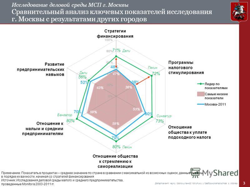 3 Департамент науки, промышленной политики и предпринимательства г. Москвы Примечание: Показатель в процентах – среднее значение по стране в сравнении с максимальной из возможных оценок; данные указаны в порядке их важности, начиная со стратегий фина