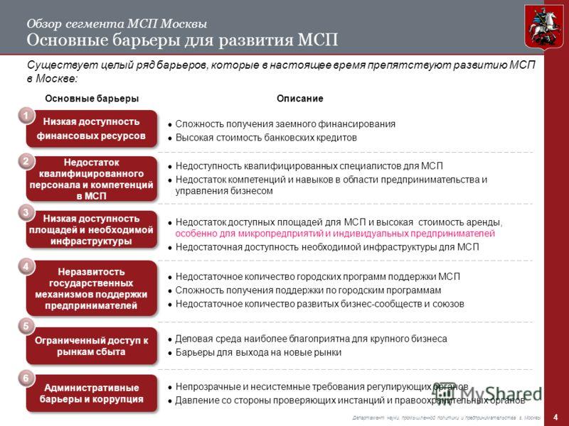 4 Департамент науки, промышленной политики и предпринимательства г. Москвы Обзор сегмента МСП Москвы Основные барьеры для развития МСП Существует целый ряд барьеров, которые в настоящее время препятствуют развитию МСП в Москве: Основные барьеры Низка