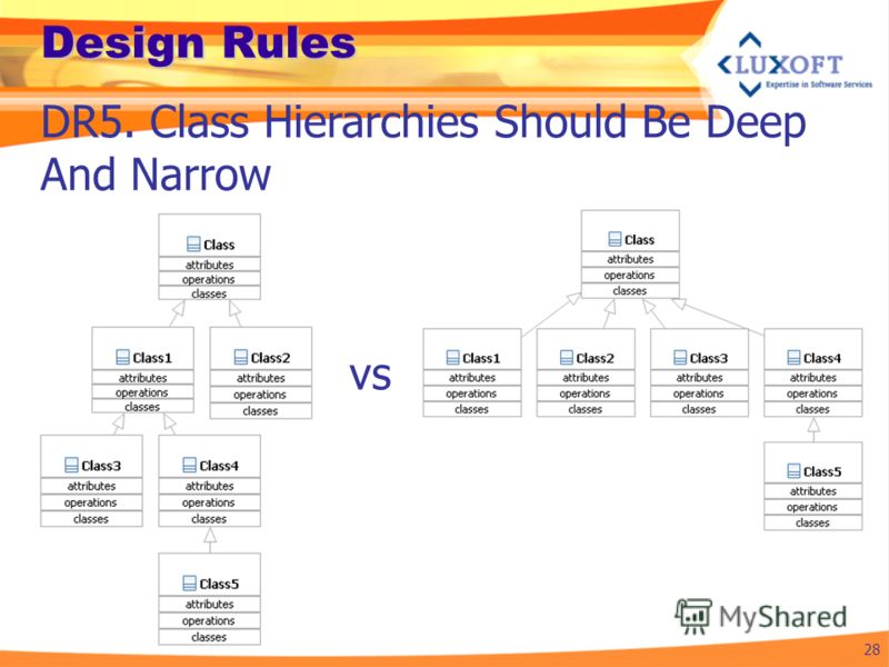 Design Rules 28 DR5. Class Hierarchies Should Be Deep And Narrow vs
